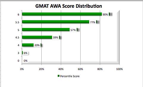 GMAT AWA Score Distribution Diagram