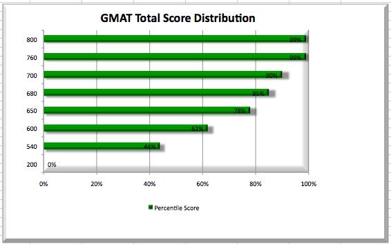 GMAT Total Score Distribution Chart